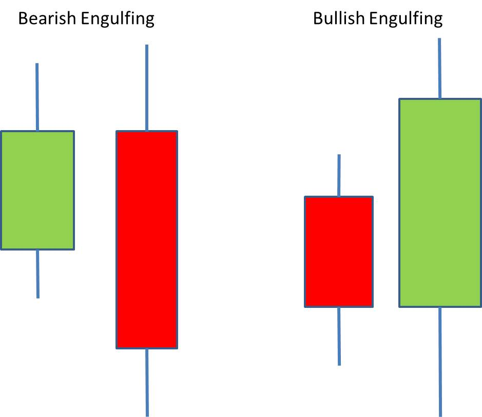 Bullish and Bearigh Engulfing Candles