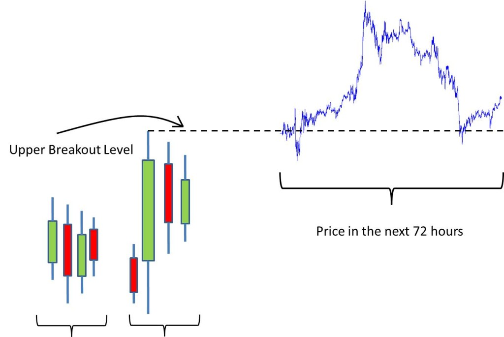 Sample Trade on Bullish Engulfing Candle