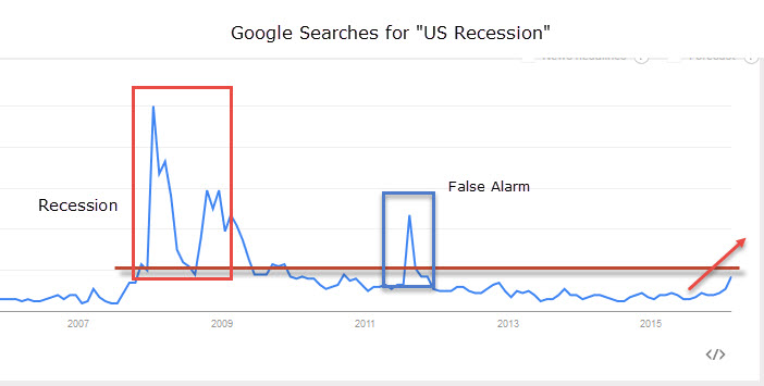 "Trend of ""US Recession"" Search on Google"