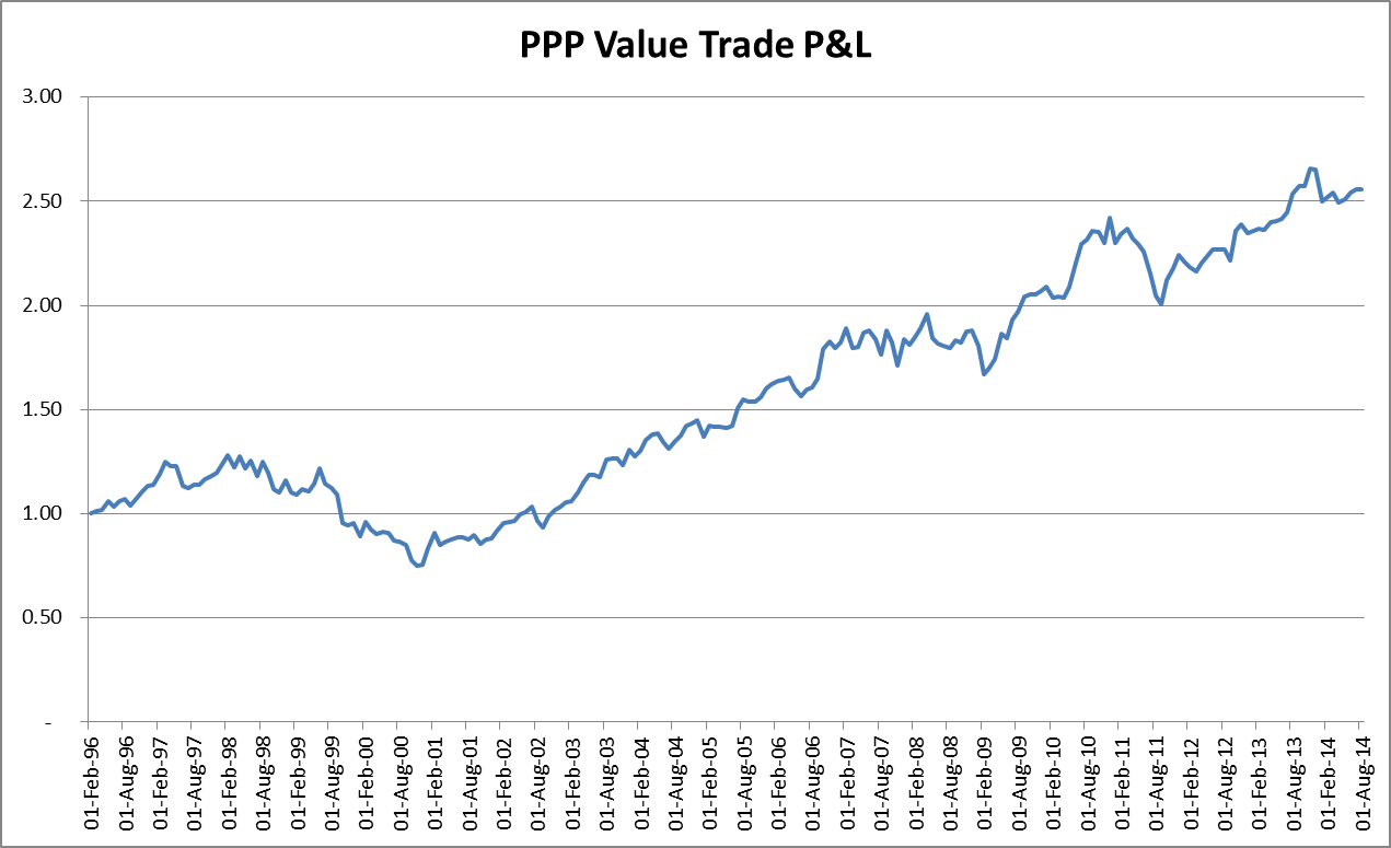 Ppp forex strategy