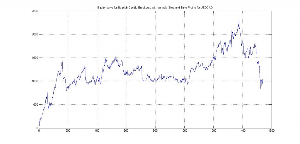USDCAD Bearish Backtest with variable Stops and Take Profits