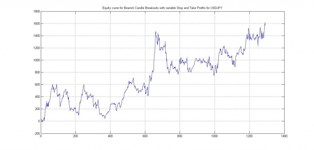USDJPY Bearish Backtest with variable Stops and Take Profits