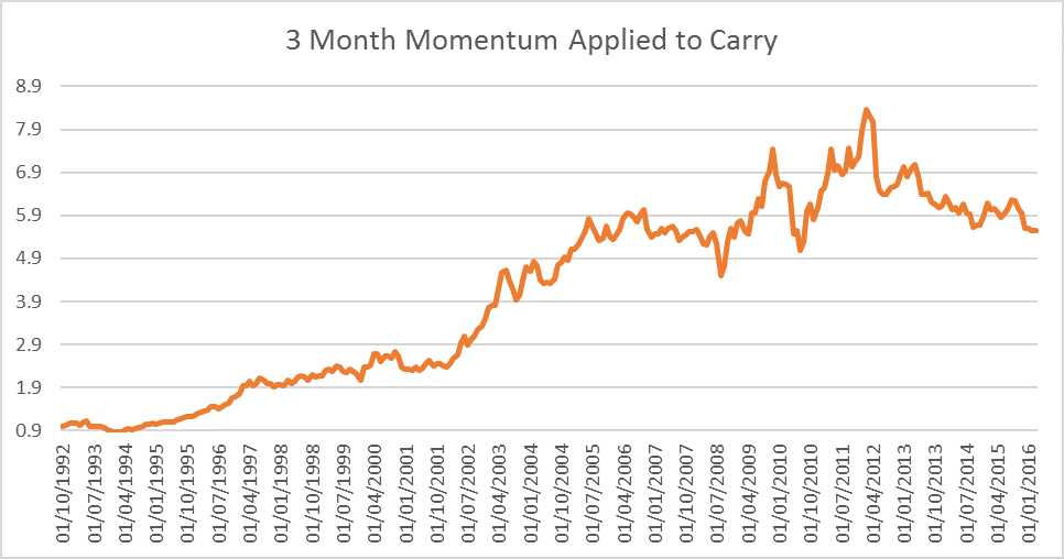 3-Month Momentum applied to FX Carry