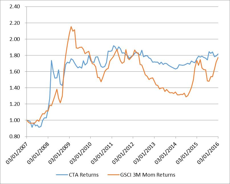 Naive Trend Following on GSCI vs CTAs