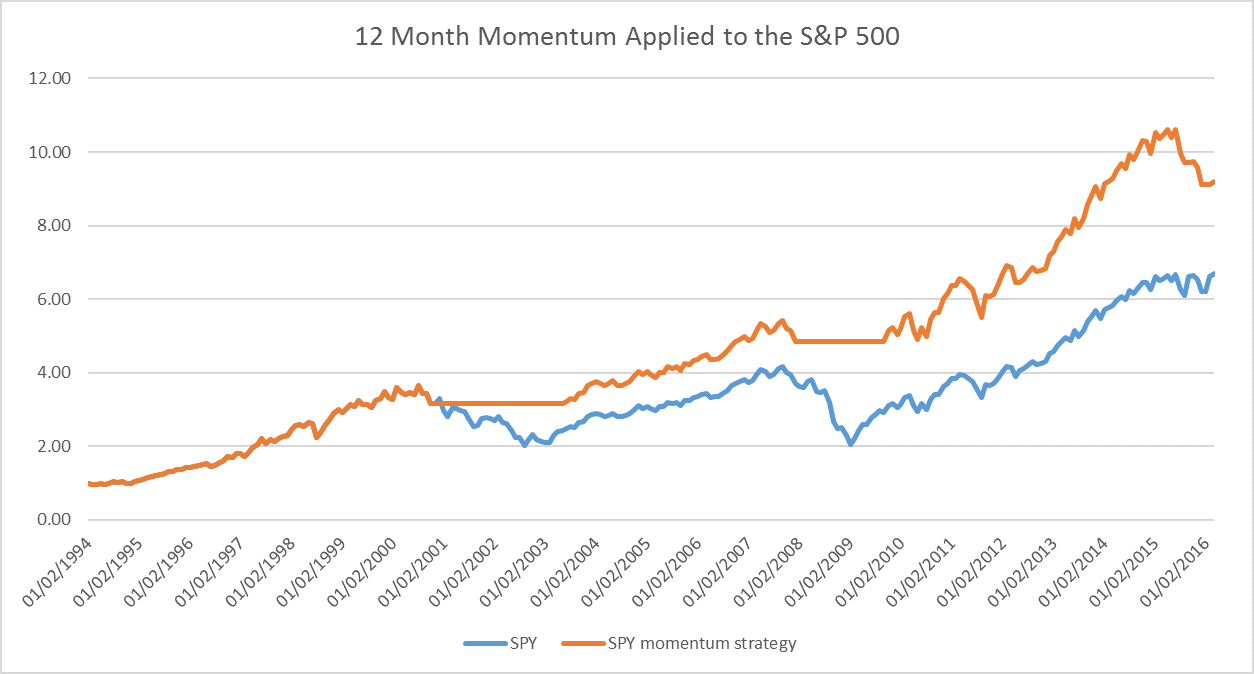 12-month S&P 500 Momentum Strategy