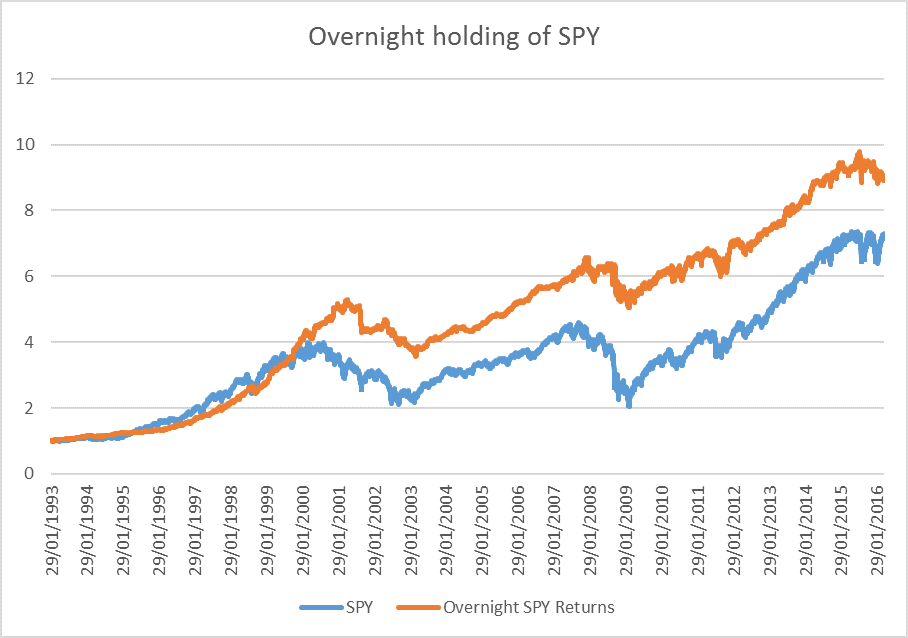 Overnight SPY Buying