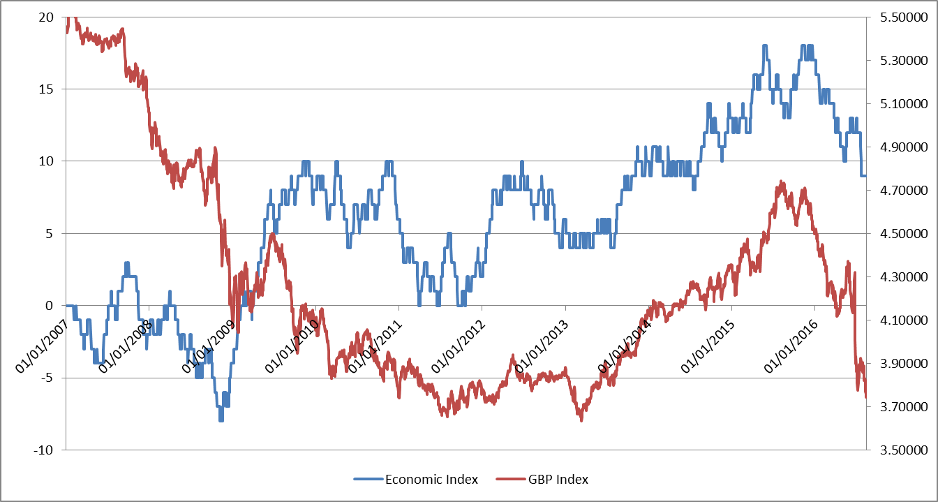 Economic Index vs GBP