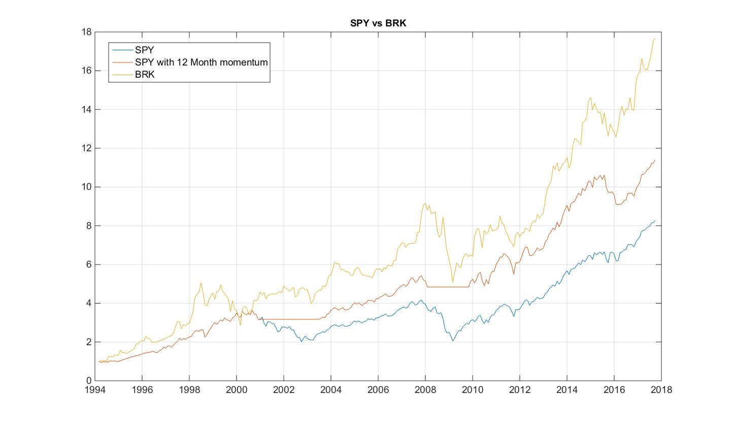 BRK vs SPY and SPY with Momentum applied