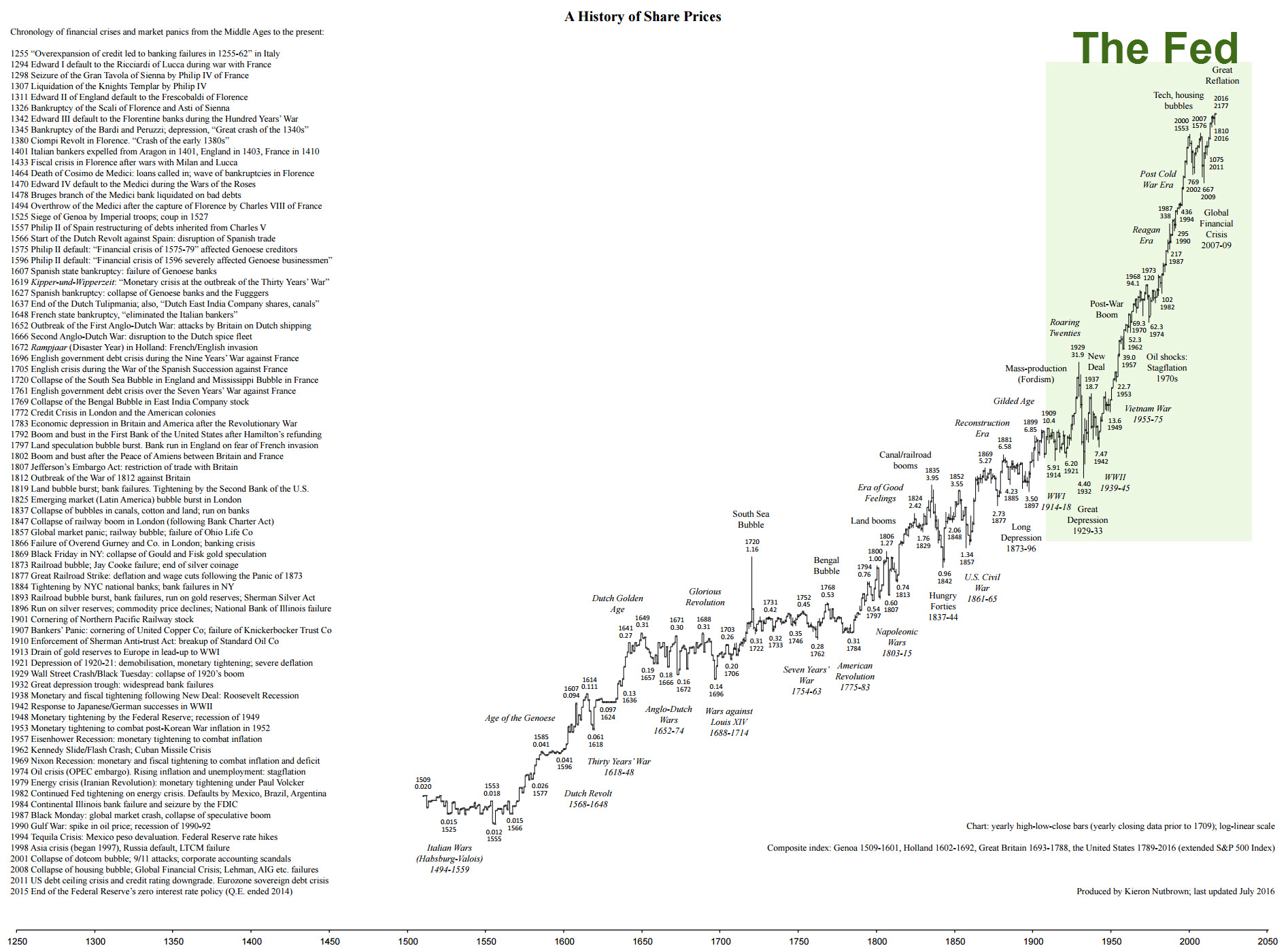 500 Years of Stock Markets