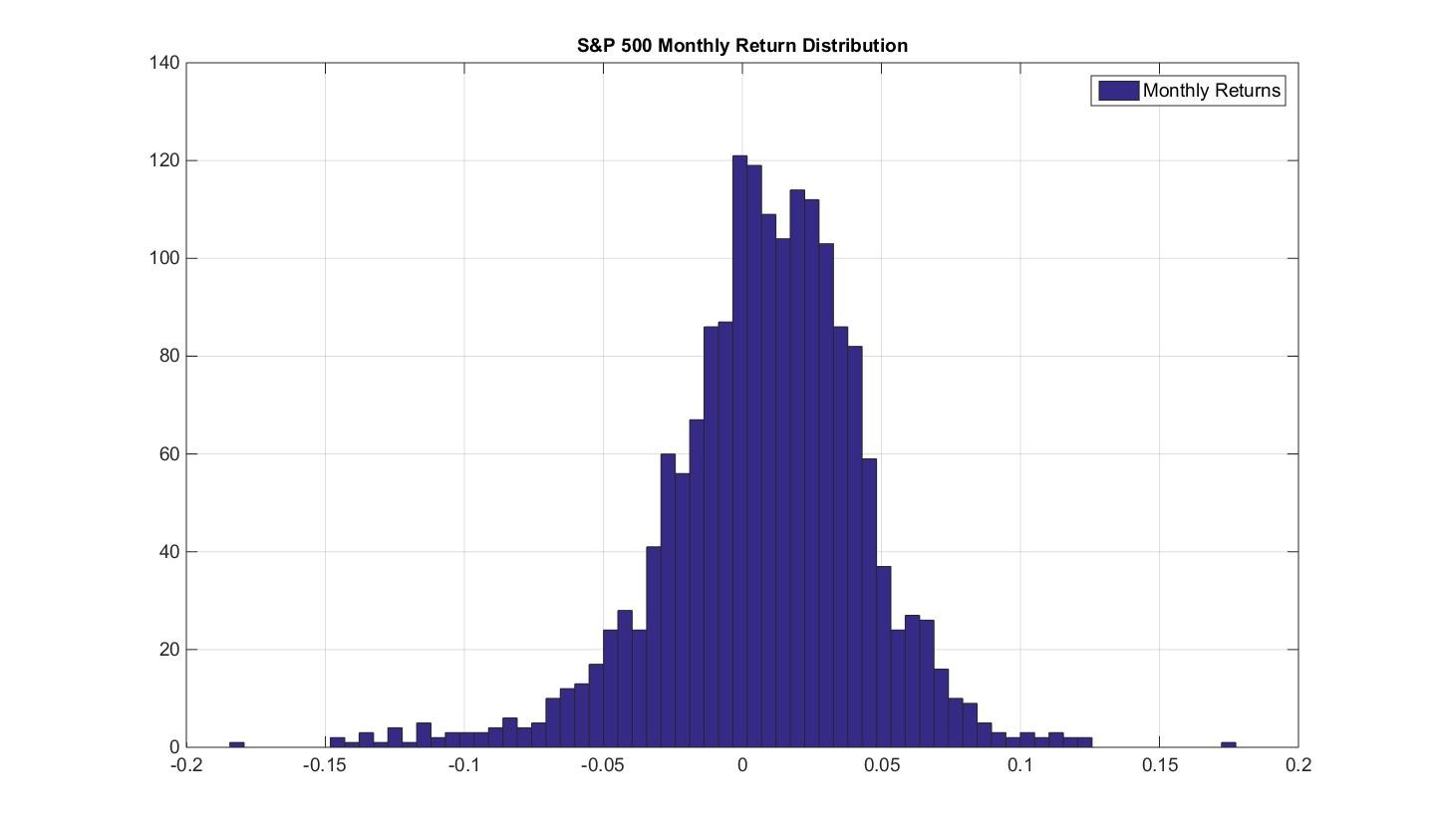 SP500 Return Distribution