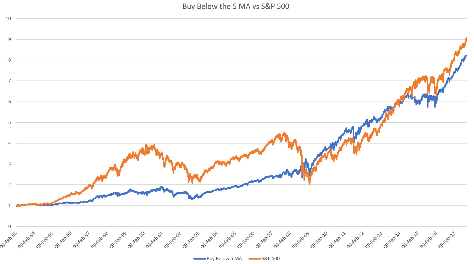 Buying Below MA vs SP 500