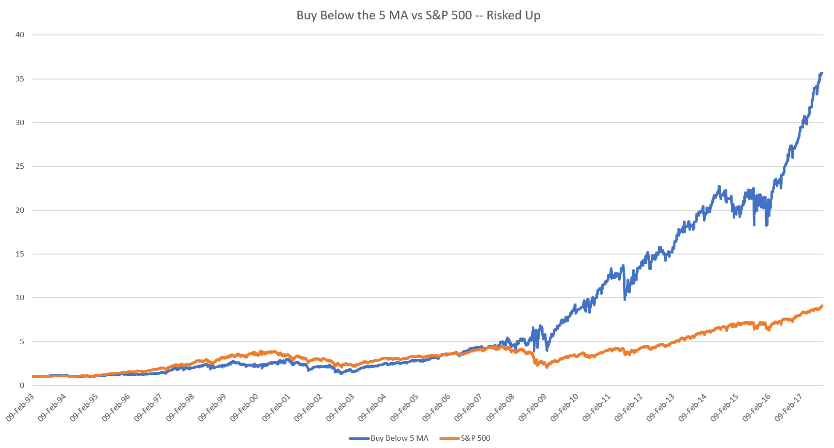 Buying Below MA with same Risk as S&P 500