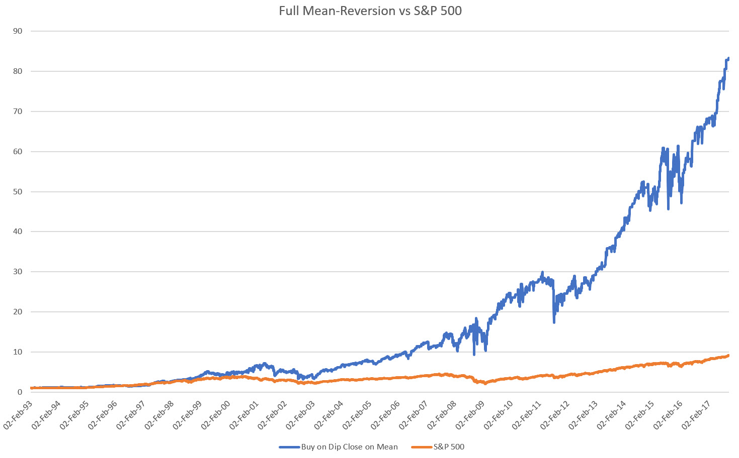 Full Mean Reversion vs S&P 500