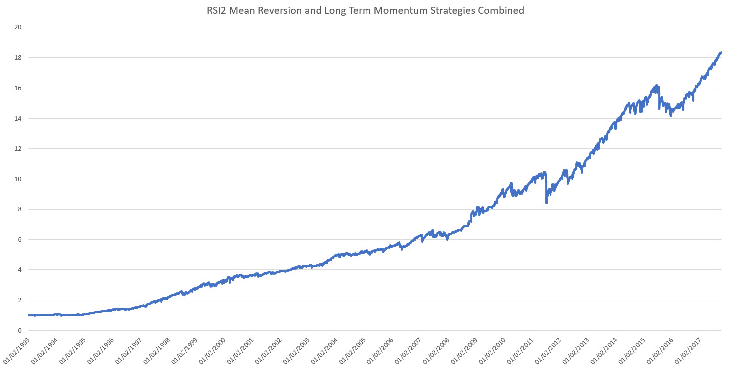RSI2 and Long Term Momentum Strategy