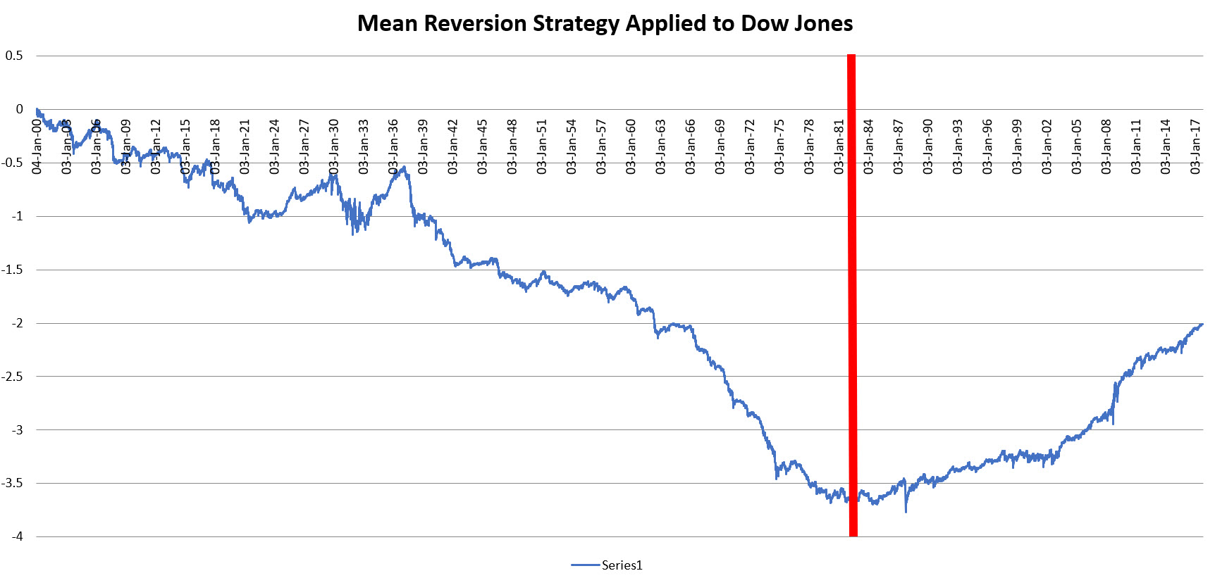 Mean Reversion Strategy Applied to Dow Jones