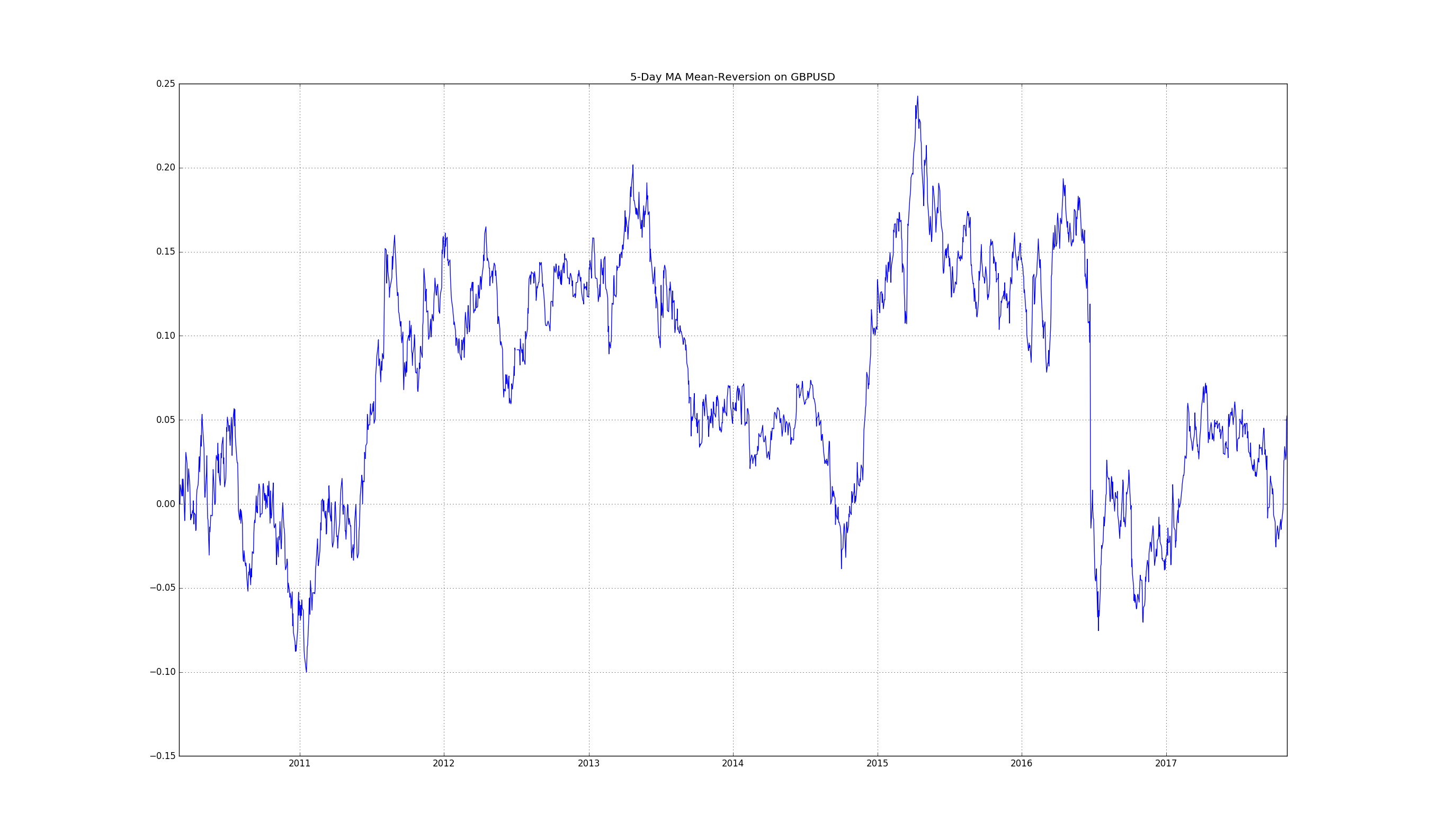 5MA Mean Reversion Trading Strategy on GBPUSD