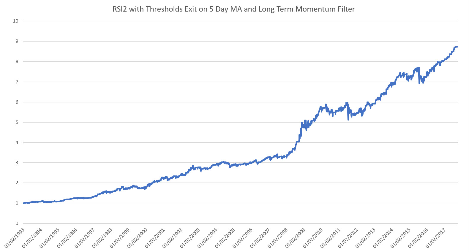 RSI2 with Long Term Momentum Filter