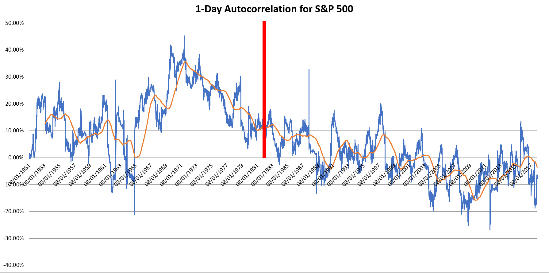1-Day Autocorrelation for S&P 500