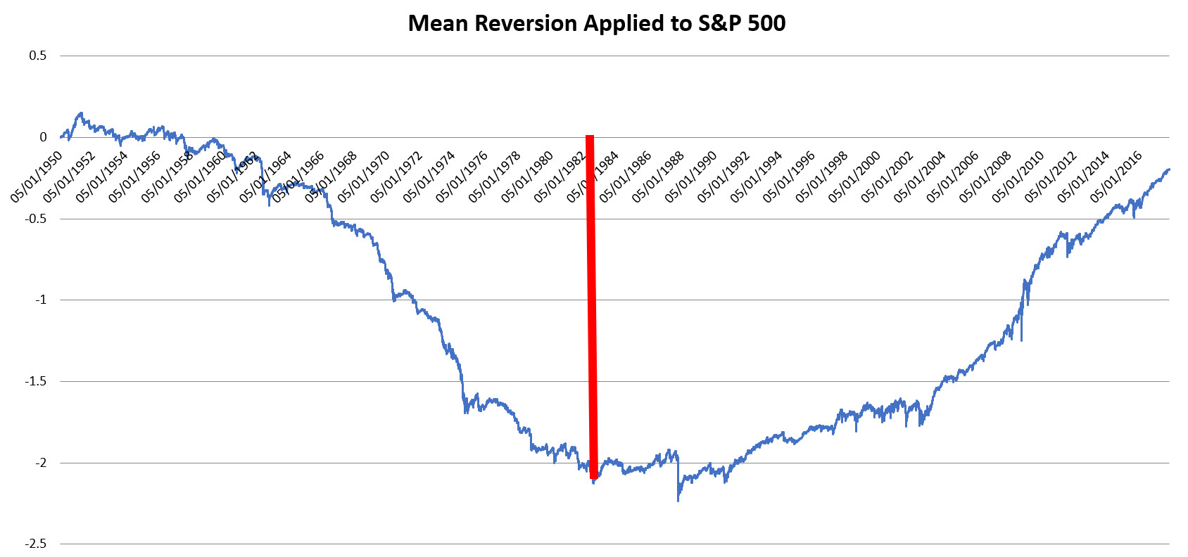 Mean Reversion applied to S&P 500