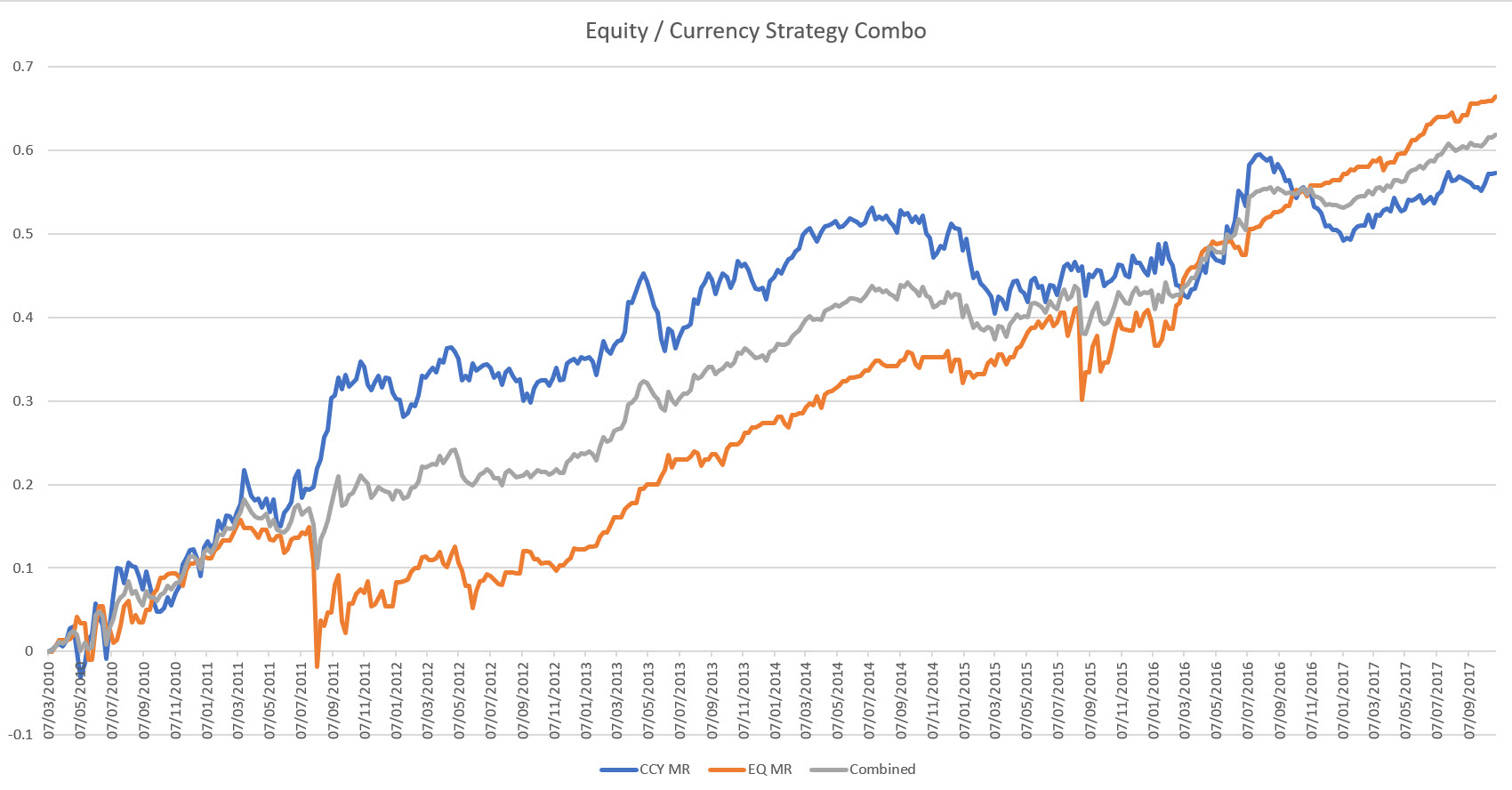 Currency and Equity Mean Reversion Combo