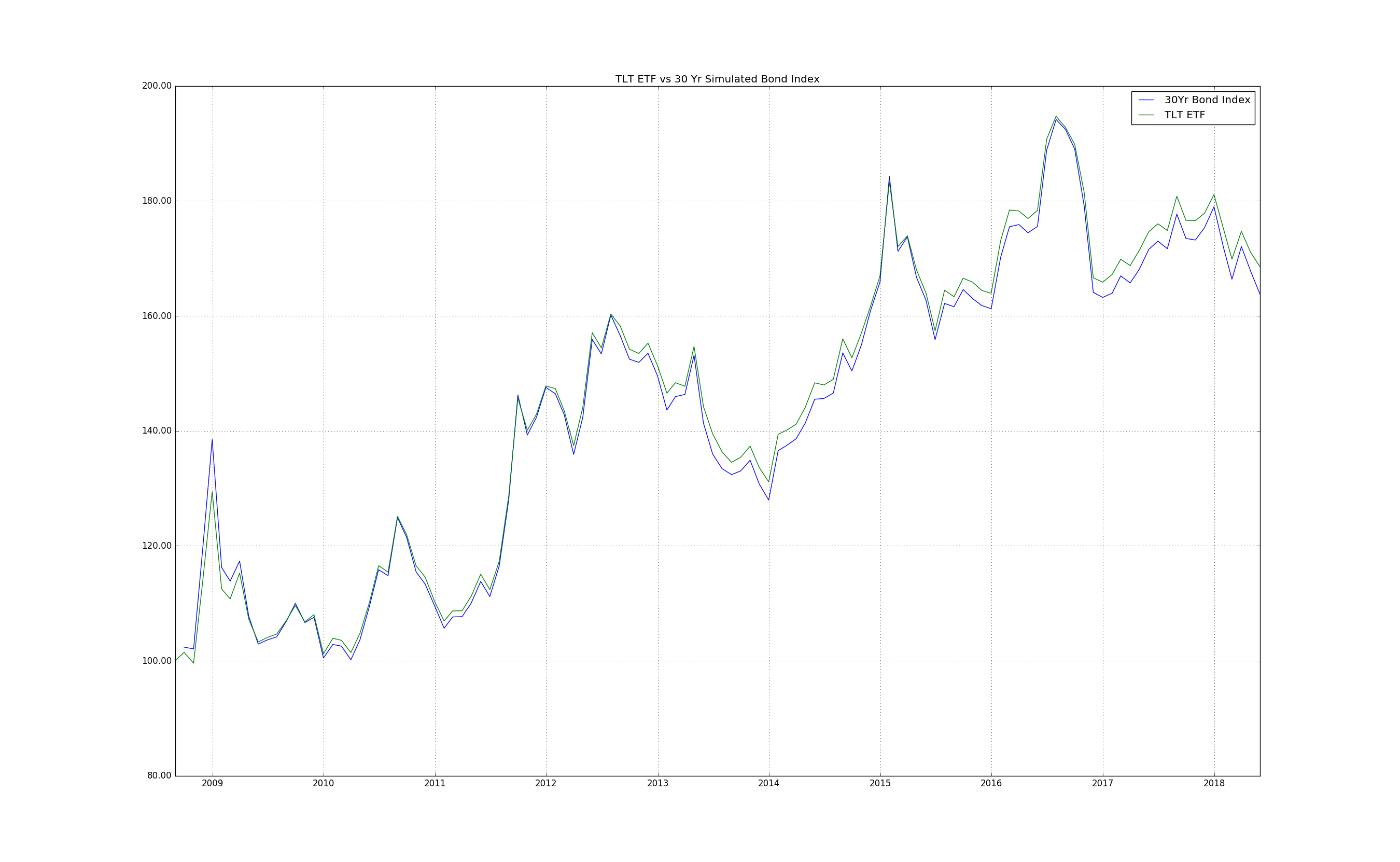 Simulated 30Yr Bond Index vs TLT ETF