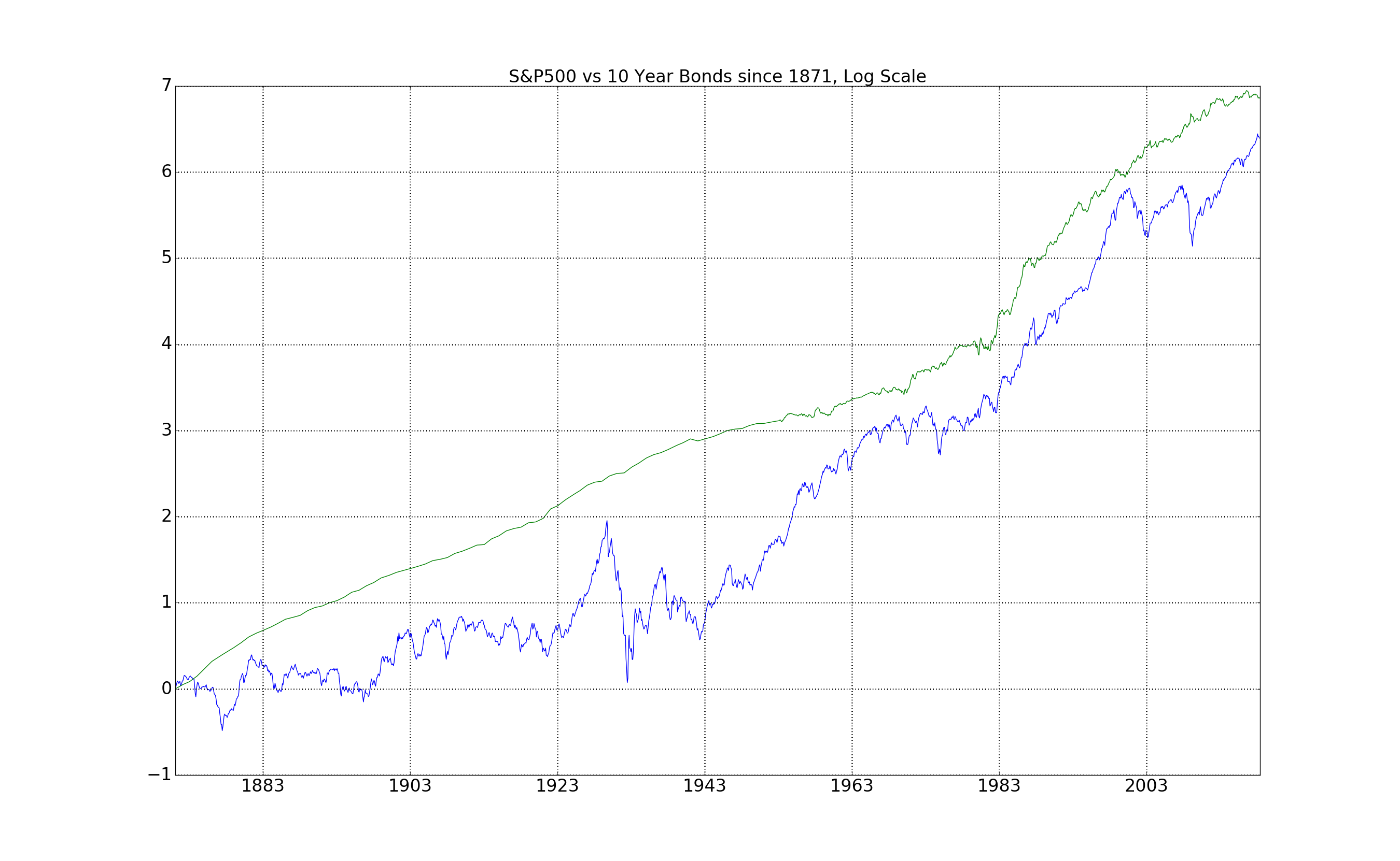 S&P500 vs 10 Year Bonds since 1871, Log Scale