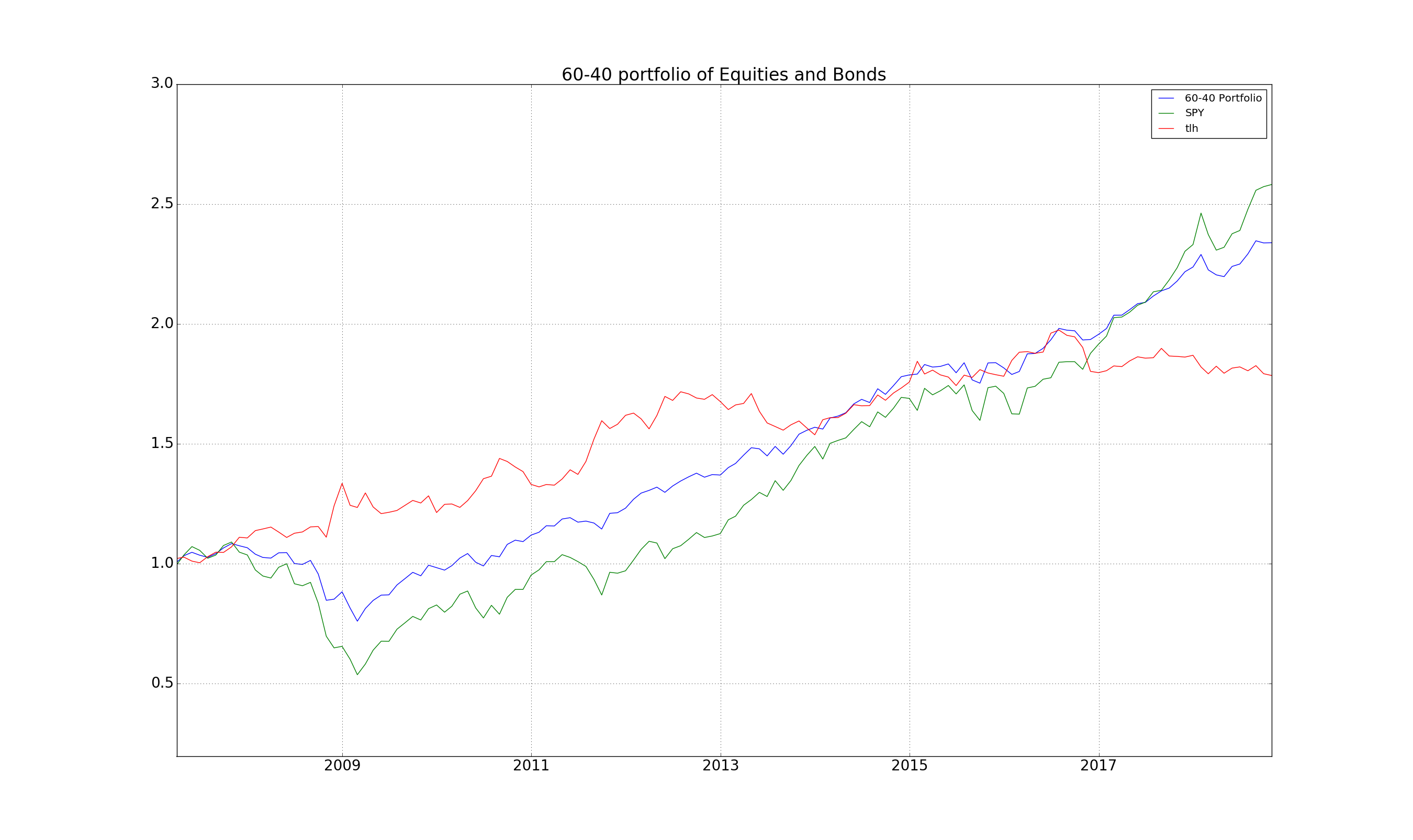 60-40 Equity Bond Portfolio since 2008
