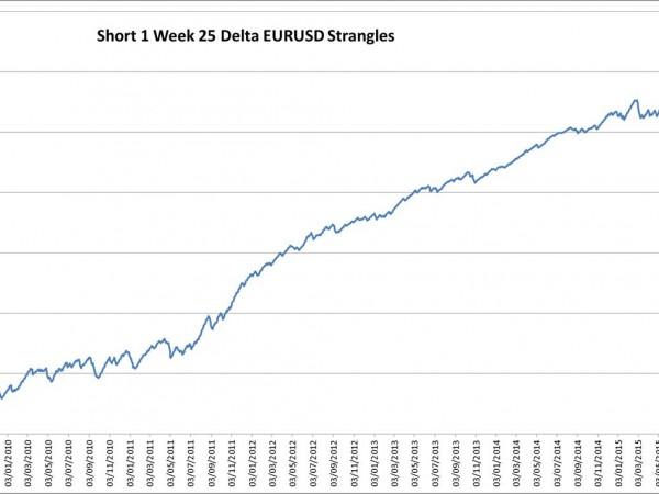 Short EURUSD Option Backtest Spreadsheet
