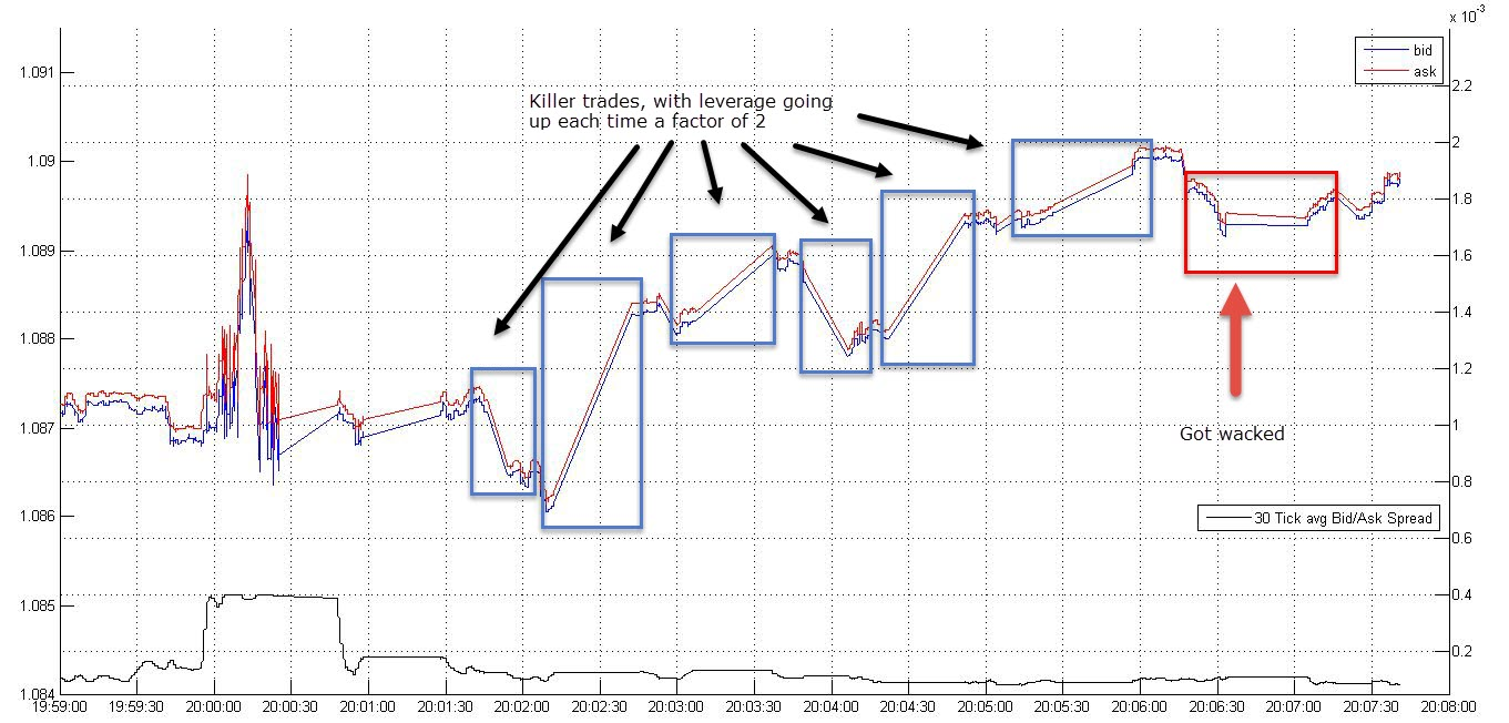 FOMC Day: How the Golden Goose got cooked – Getting my A-book status